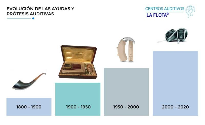 infografia audifonos progreso4